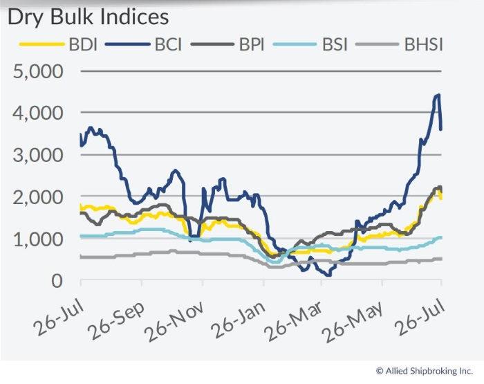 Dry Bulk Market Rebound To Face Further Challenges Moving Forward