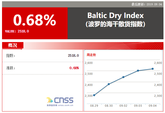 Baltic index up for tenth consecutive session on stronger capesize demand