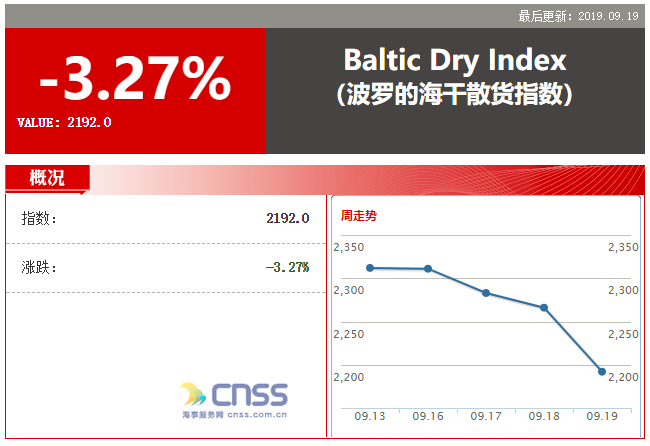 Baltic index posts biggest fall in nearly 2 months