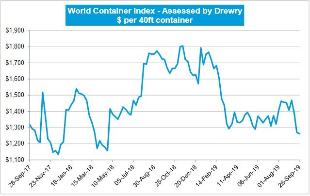 Drewry: World Container Index Down By 0.6%
