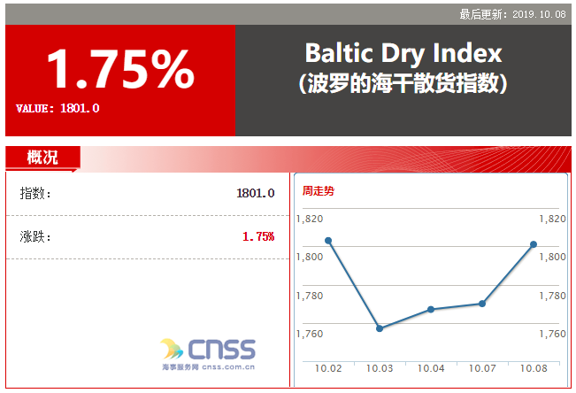 Baltic index marks best day in a month on firm vessel rates