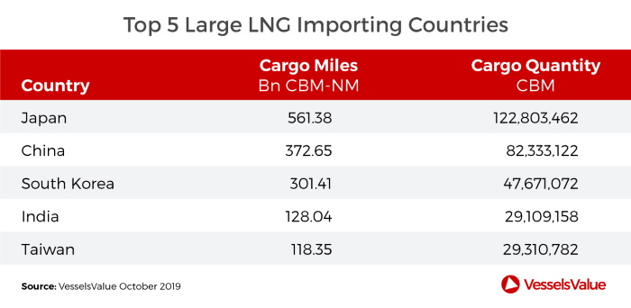 Greek Ship Owners Dominate the LNG market
