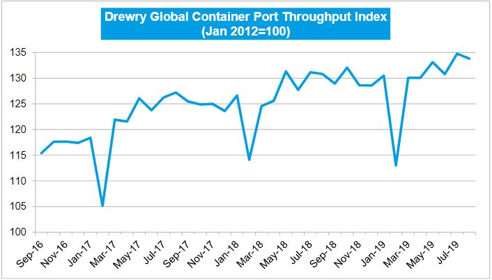 Drewry: Port Throughput Index Up 2.3% During August
