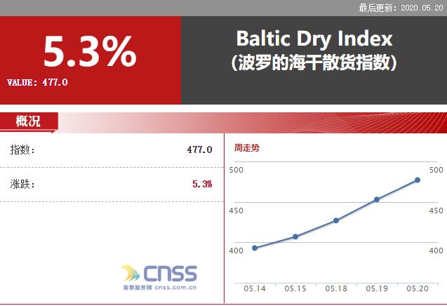 BDI指数止跌上涨24点 报477点
